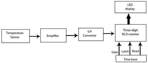 block diagram of temperature sensor electronic project on led temperature indicator using