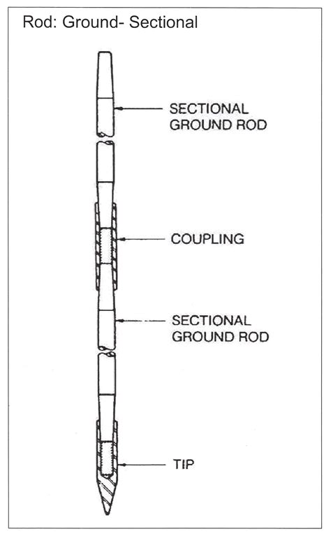 sectional ground rod slacan industries inc