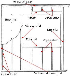 window framing diagram house framing diagrams methods hometips