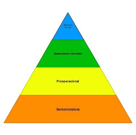 imagenes sensoriales concretas etapas del desarrollo cognitivo de jean piaget educere blog