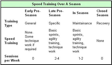 Speed And Agility Program Template How To Design A Speed Training Program Sport Fitness Advisor