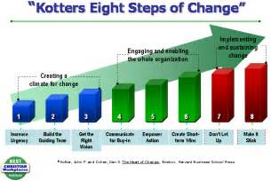 Kotters 8 Step Change Model Essays by Best Christian Workplace Institute Resources White Papers