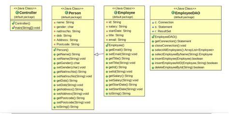 dao pattern in java java implementing dao java codedump io