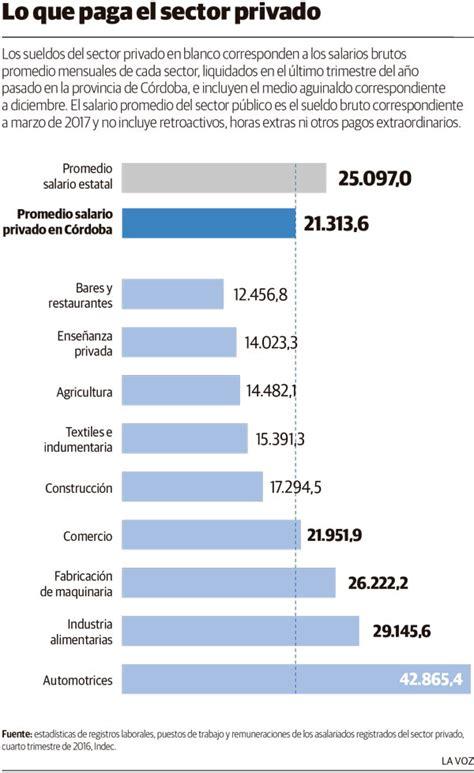 tabulador de sueldos sector privado 2016 los empleados p 250 blicos con los sueldos m 225 s altos
