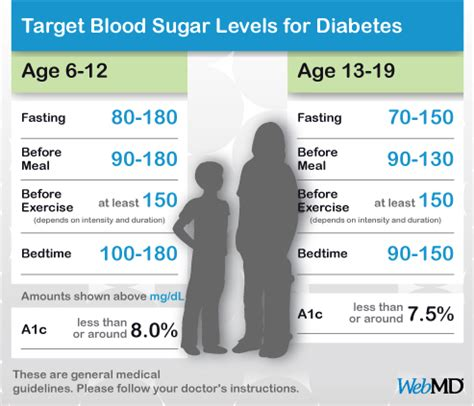 normal blood sugar levels chart  kids  teens