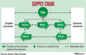 reverse logistics to manage returns knowledge tank
