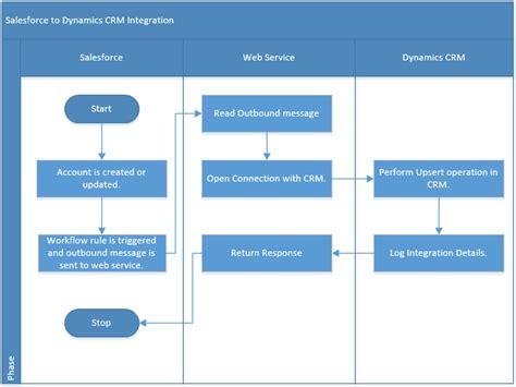crm flowchart salesforce crm real time integration microsoft