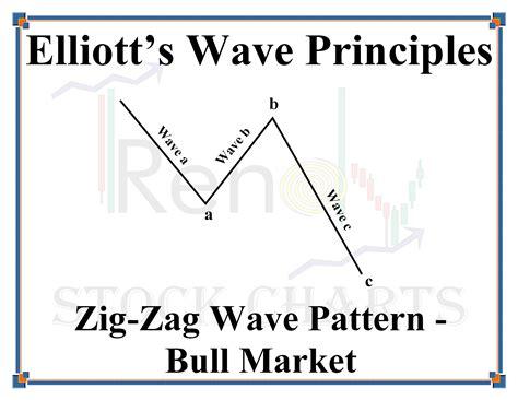zigzag pattern rule nasdaq composite nyse bullish index joseph brychek