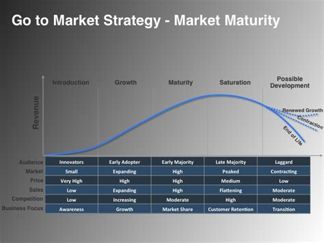 To Market by Go To Market Strategy Marketing Coach Offered By Vp