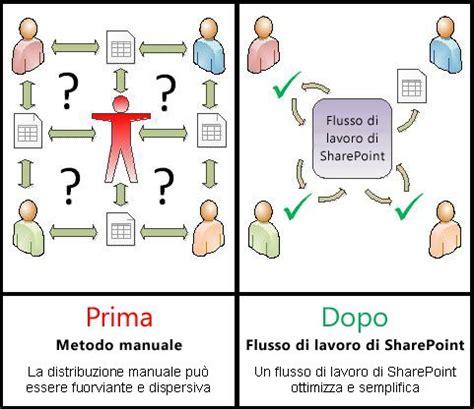 interno flussi informazioni sui flussi di lavoro inclusi in sharepoint