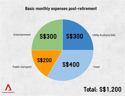 how much to retire comfortably how singaporean making 5 figure profit every 28 days in