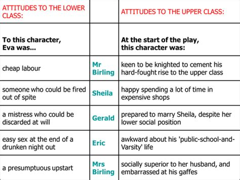 Analysis Of An Inspector Calls Characters | an inspector calls attitudes of characters by