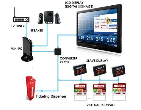 Software Mesin Antrian software sistem antrian queue c2000 toko mesin antrian otomatis