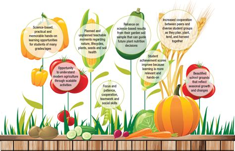 Learning Gardens learning gardens nutrients for
