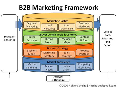 Everything Technology Marketing A Simple B2b Marketing Framework Marketing Framework Template