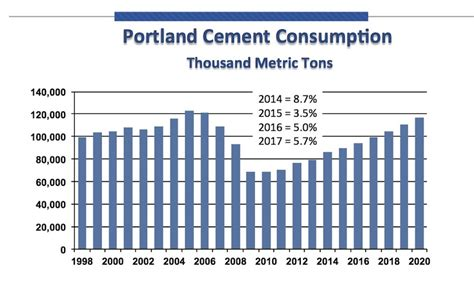 dma article new year s data predictions for 2015 pca forecasts growth in cement consumption at world of