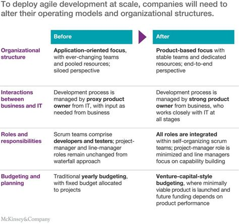 25 best ideas about operating model on