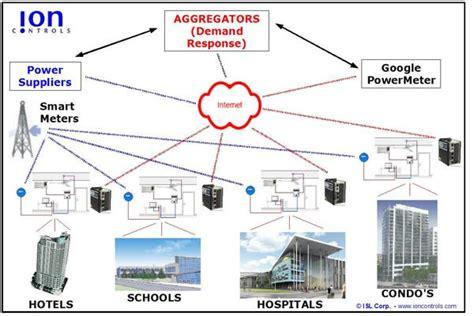 automatedbuildings article smart or dumb meters