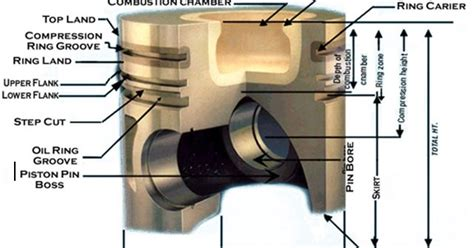 Piston Kyc No 08 ie concepts design of piston for bajaj avenger 220 dts i