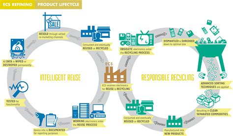 Make Electronic Trash Into Something New by The Importance Of Waste Management And Recycling Items