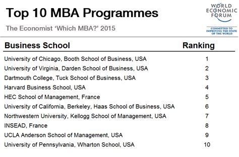 Best Place To Do Mba by These Are The World S Best Mba Programmes World Economic