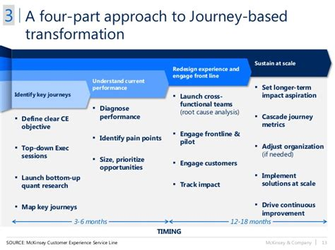 Resume Objective Examples For Management by Transforming Customer Experience From Moments To Journeys