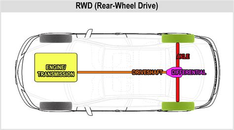 Car Drivetrain Types by Drive Diagram Data Wiring Diagram