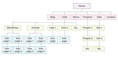 page structure and site design web style guide 3 site structure used intelligently for better seo yoast