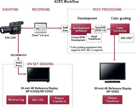 Aces Workflow 28 Images Colour Grading Resources Up