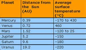 Surface temperatures of the planets pics about space