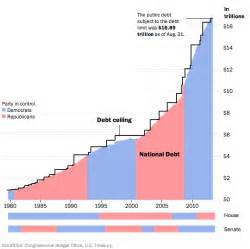current us debt ceiling the real dysfunction a 17 trillion national debt