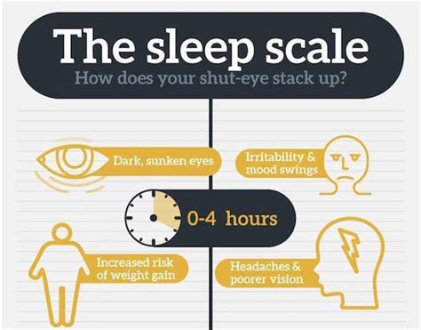 design effect less than 1 infographic what happens to your body when you sleep too