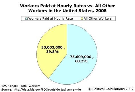 hourly wage vs salary political calculations data for the slaves of wages