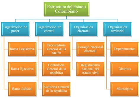 estructura del estado colombiano alcald a de medell n sociales j a estructura del estado colombiano