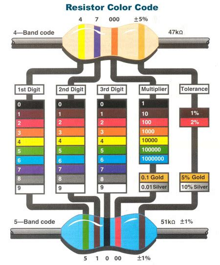resistor power color code part id help