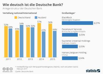 deutsche bank anteilseigner infografik als fremdsprache vor allem in polen
