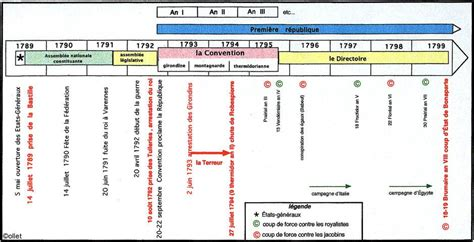 Resume Revolution Industrielle by La Revolution R 233 Volution