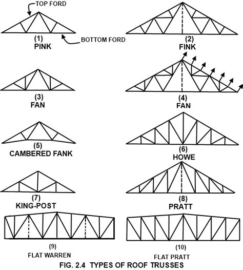 Car Roof Types by Types Of Roof Trusses Stuff To Buy Roof