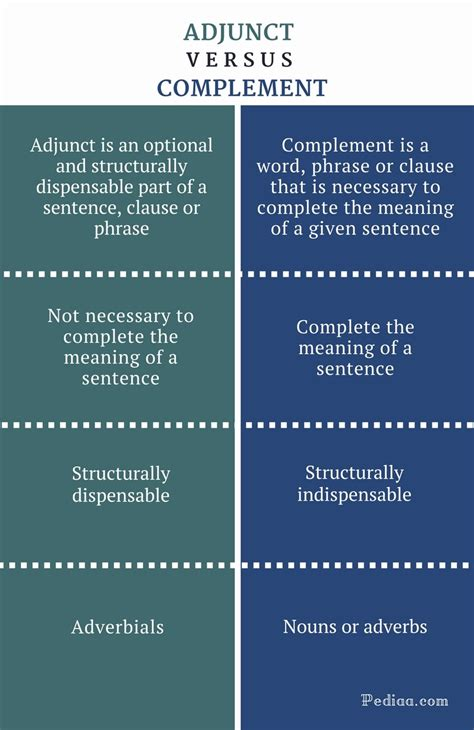 sentence pattern complement adjunct difference between adjunct and complement definition