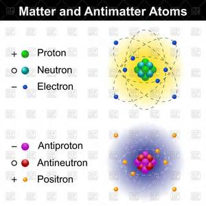 Antimatter Proton Matter And Antimatter Atom Models Vector Image 95198
