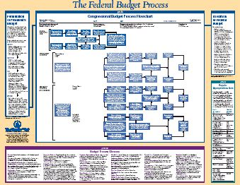 federal budget process flowchart budgeting process flowchart create a flowchart