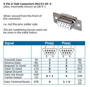 null modem rs232 pinout