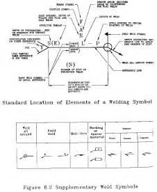 design and drafting standards