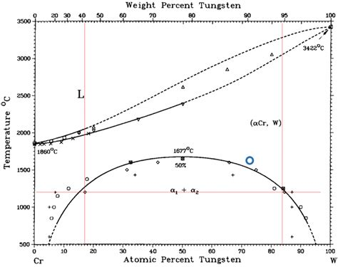 tungsten phase diagram w cr phase diagram 18 indicating the composition of the