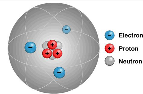 Lithium Protons Neutrons Electrons by A Lithium Atom Electrons Revolving Around The Nucleus
