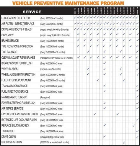 vehicle maintenance schedule template download papillon northwan