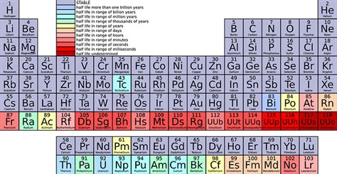 what are the heavy metals on the periodic table toxic elements and heavy metals limits