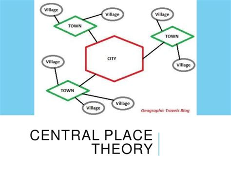 A Place Theory Centralplacejf
