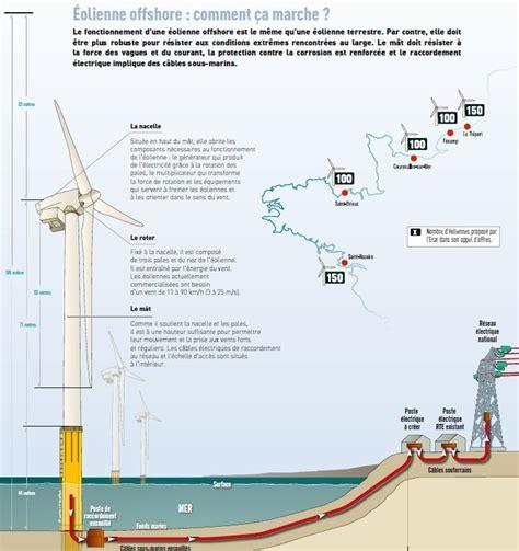 Puissance D Une éolienne 5279 by Eoliennes Et 233 Nergie 233 Olienne Encyclo Ecolo L