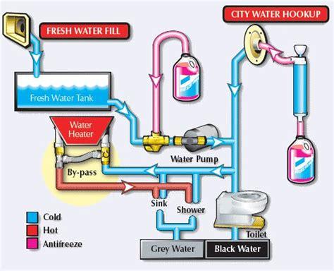 rv water diagram rv water heater bypass diagram rv water heater bypass